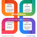 What Is Mindfulness All About?